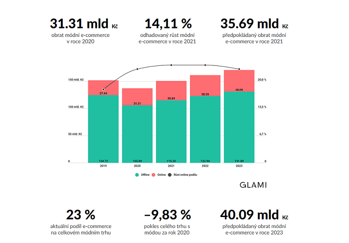 Aktuální podíl e-commerce na celkové módním trhu je 23 %.