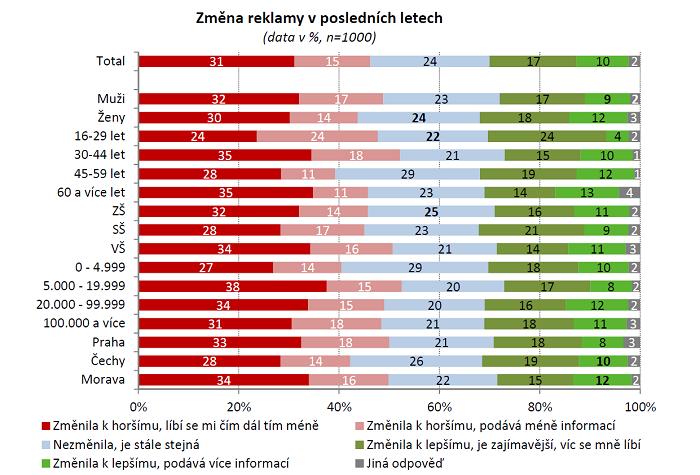 Zdroj: Češi a reklama, ČMS, POPAI CE, ČSZV, ppm factum research