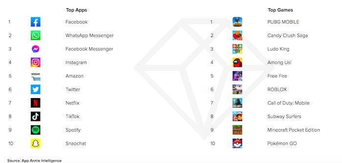 Top 10 aplikací a her v roce 2020 podle počtu měsíčních aktivních uživatelů, zdroj: App Annie