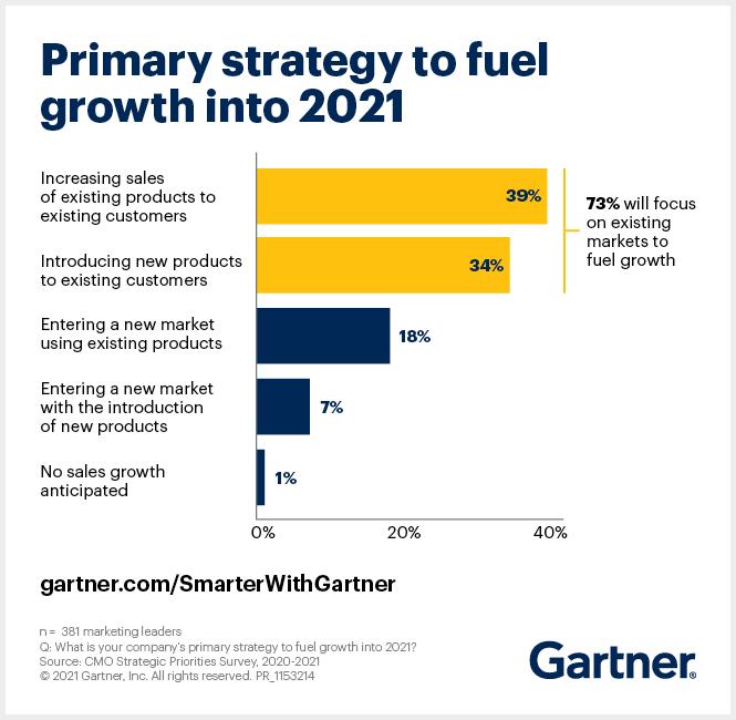 Primární strategie růstu letošního roku, zdroj: Gartner