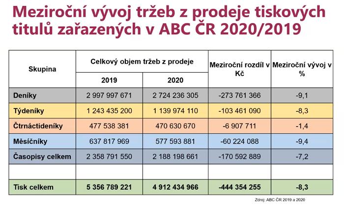 Zdroj: ABC ČR, Unie vydavatelů