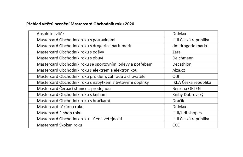 Přehled vítězů sortimentních kategorií, zdroj: Mastercard Obchodník roku