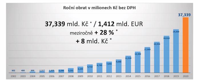 Roční obrat Alza.cz, předběžné neauditované výsledky, zdroj: Alza.cz