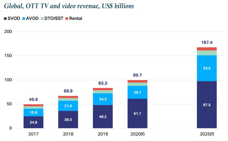 Odhadovaný vývoj reklamních příjmů AVOD a SVOD do r. 2025 (mld. USD), zdroj: Digital TV Research