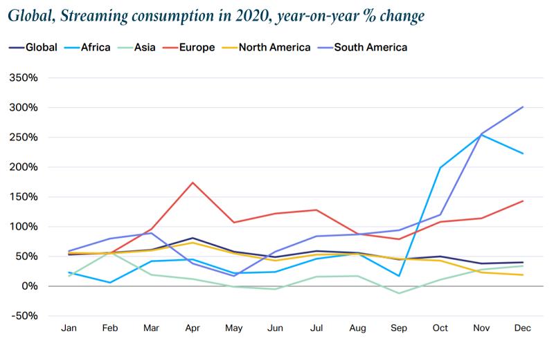 Sledování streamovaného videoobsahu v roce 2020 (%), zdroj: WARC