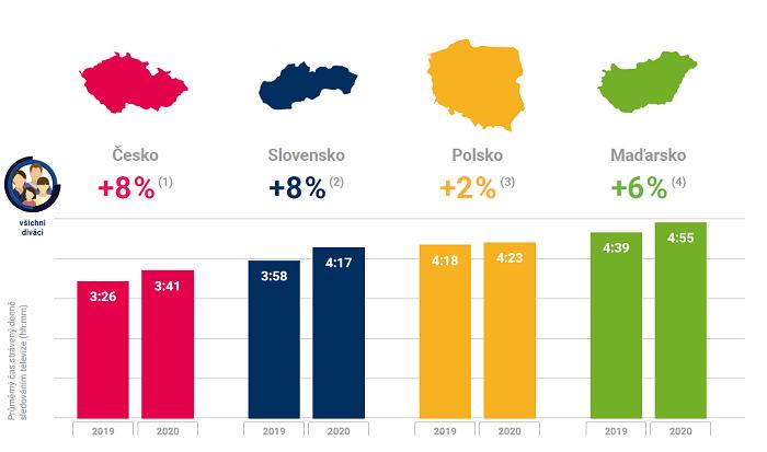 TV sledovanost v zemích střední Evropy v roce 2020, zdroj: ATO – Nielsen Admosphere, Nielsen Közönségmérés, Nielsen Audience Measurement, Kantar