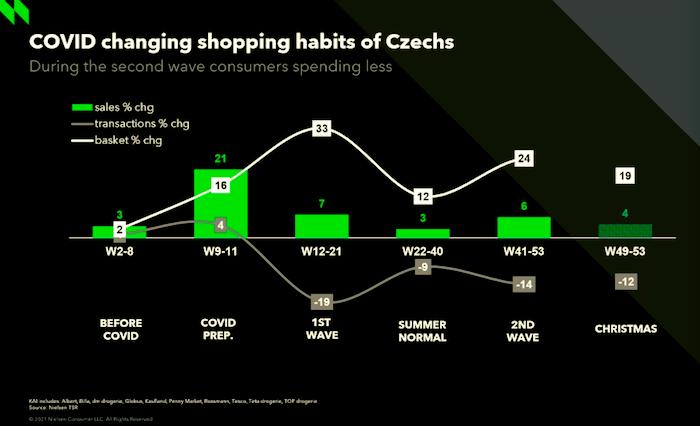 Vývoj prodejů, počtu transakcí a velikosti nákupního košíku za loňský rok, zdroj: NielsenIQ