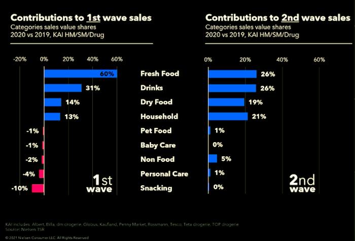 Prodeje jednotlivých kategoriích za první a druhé pandemické vlny, zdroj: NielsenIQ