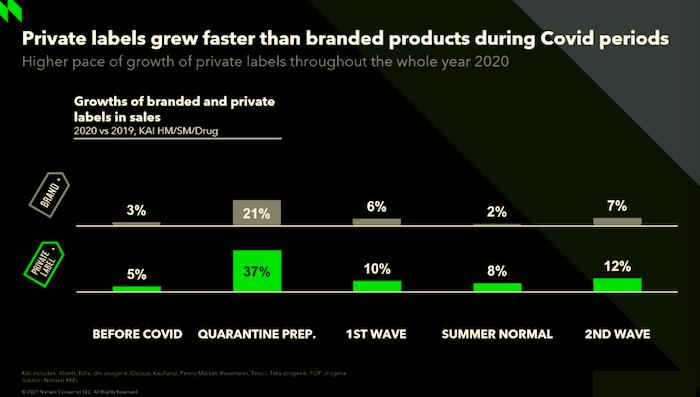 Srovnání růstu značkových výrobků a privátních značek, zdroj: NielsenIQ