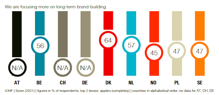 Více se soustředíme na dlouhodobé budování značky, zdroj: ICMF.