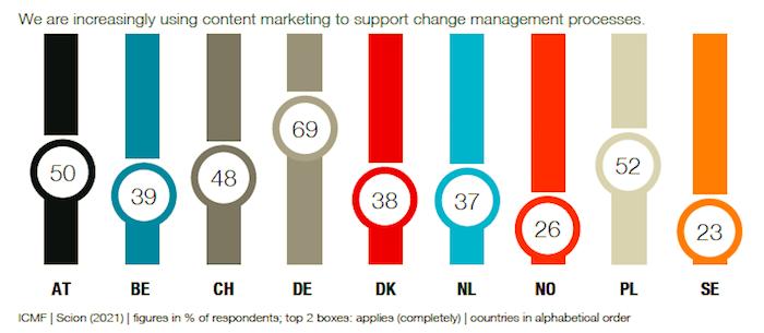 Použití obsahového marketingu na podporu interních procesů, zdroj: ICMF.