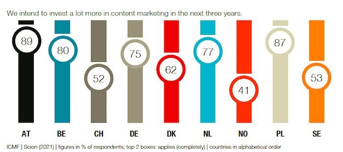Uvažujete o zvýšení investic do obsahového marketingu v příštích třech letech, zdroj: ICMF.