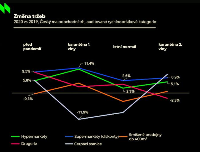 Vývoj tržeb v jednotlivých prodejních formátech, zdroj: NielsenIQ