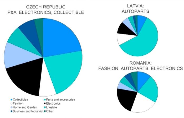 České firmy prodávají přes eBay nejčastěji elektroniku, sběratelské předměty nebo různé díly a příslušenství, zdroj: eBay