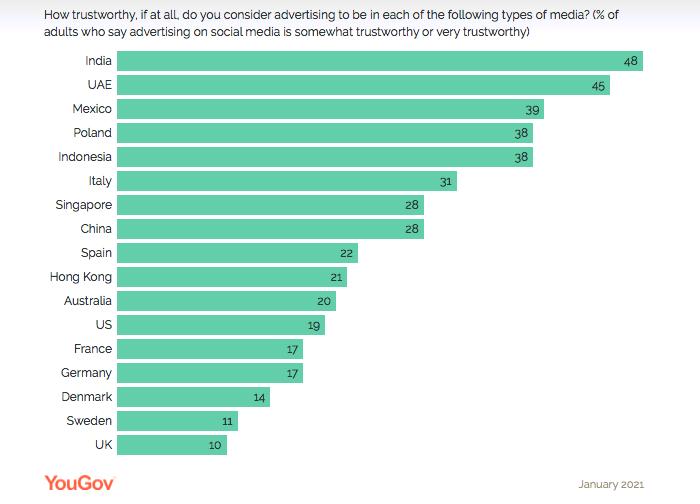 Důvěra v reklamě na sociálních sítích, zdroj: YouGov