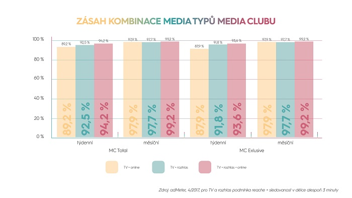 Zásah kombinace mediatypuů Media Clubu, zdroj: Media Club