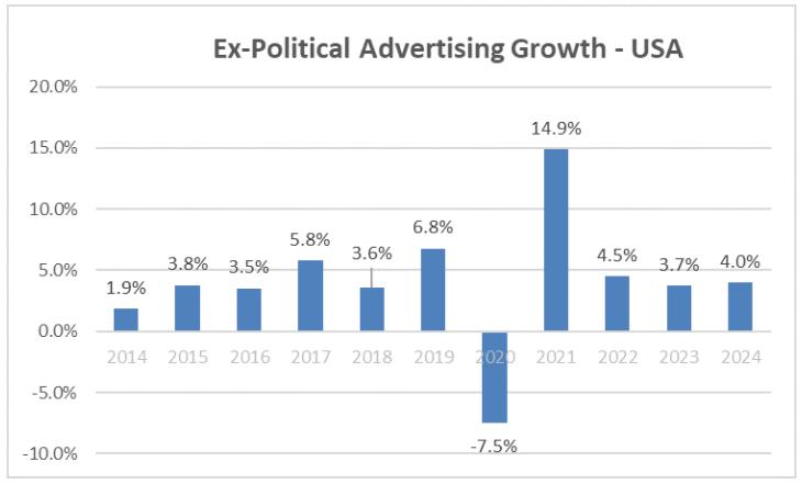 Odhad vývoje reklamních investic (bez politické reklamy) v USA, zdroj: GroupM