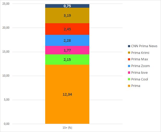 Podíl TV stanic skupiny Prima (%), březen 2021, 15+, celý den, zdroj: ATO-Nielsen Admopshere