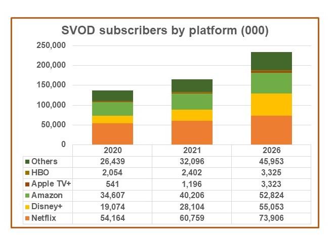 Odhad vývoje SVOD v západní Evropě (tis.), zdroj: Digital TV Research
