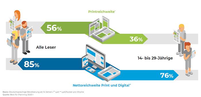 Čtenost papírových novin (zelená barva) a papírových a elektronických novin (modrá) v německé populaci (vlevo) a ve skupině 14-29 let (vpravo). Zdroj: Zeitungsqualitäten 2021