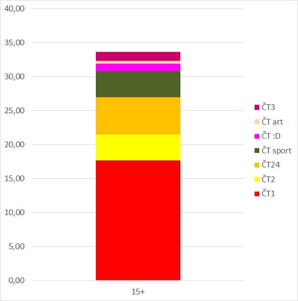 Podíl stanic (%) ČT na sledovanosti, 15+, celý den, 1.1.-31.3. 2021, zdroj: ATO-Nielsen Admosphere