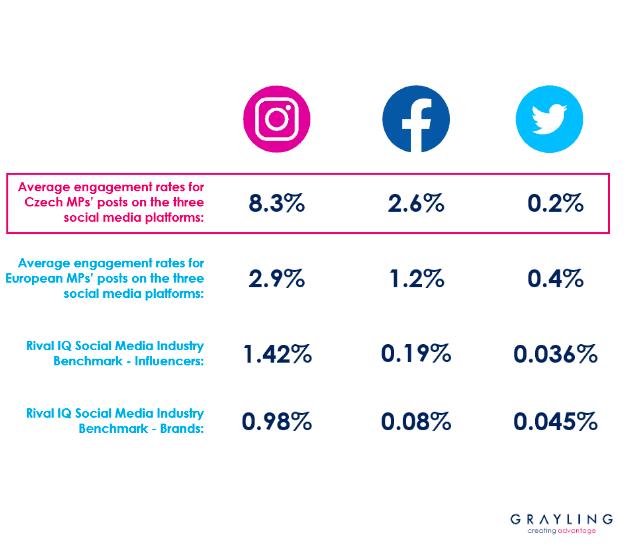 Míra engagementu jednotlivých politiků na Instagramu, Facebooku a Twitteru, zdroj: Grayling