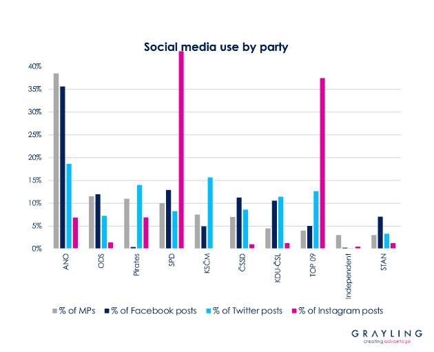Používání sociálních sítí politiky pohledem jejich stranické příslušnosti, vysoká míra zastoupení Instagramu u SPD a TOP 09 odpovídá silným profilům Tomia Okamury a Dominika Feriho, zdroj: Grayling.