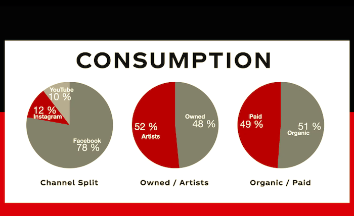 Celkem Coca-Cola oslovila projektem 2,5 milionu lidí a skoro milion se online festivalu zúčastnil, zdroj: Coca-Cola.