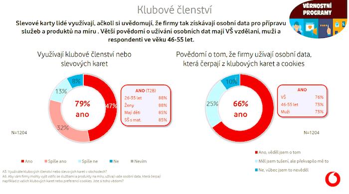 To, že věrnostní karty a klubová členství využívají firmy jako zdroj osobních údajů, si uvědomují dvě třetiny Čechů, zdroj: Vodafone.