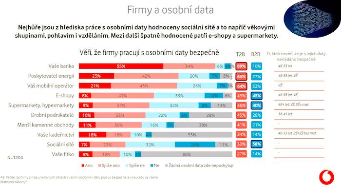 Nejvíce důvěry mají Češi ohledně ochrany osobních údajů v banky, poskytovatele energií a mobilní operátory, zdroj: Vodafone.