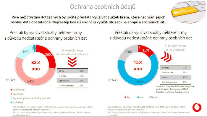 Kvůli nedostatečné ochraně osobních údajů službu od dané firmy přestalo využívat již 15 % dotázaných, zdroj: Vodafone.