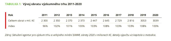 Vývoj obratu českého výzkumného trhu v čase, zdroj: SIMAR