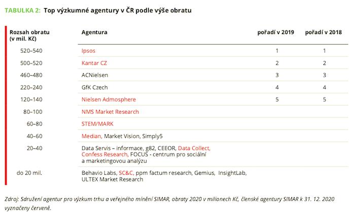 Žebříček výzkumných agentur podle obratu, zdroj: SIMAR