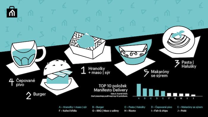 Nejoblíbenější položky u služby Manifesto Delivery, zdroj: Manifesto