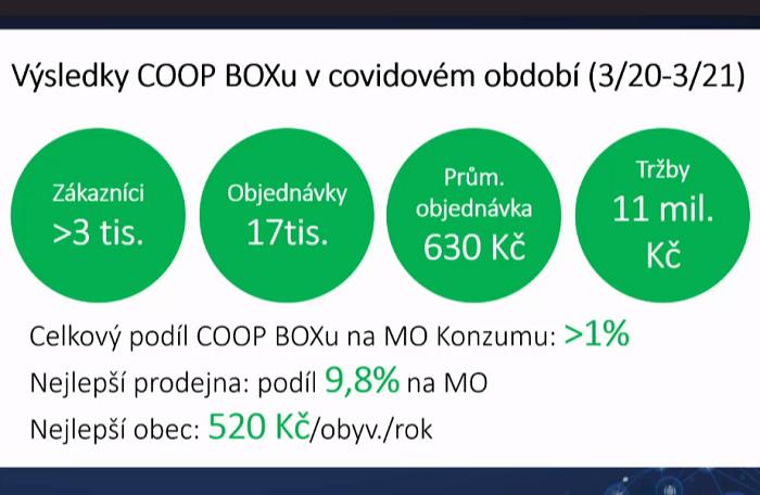 Covid přinesl zvýšení zájmu, zdroj: Konzum - obchodní družstvo v Ústí nad Orlicí