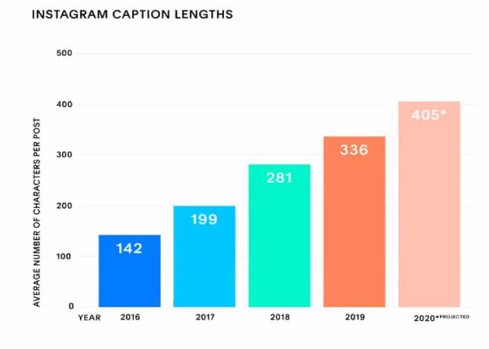 Ukázka postupného prodlužování textů na Instagramu během let. Zdroj: prezentace K. Pavlíčkové