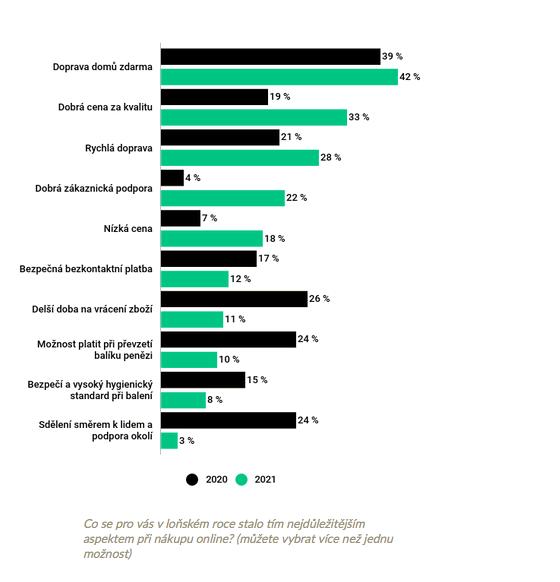 Priority při online nákupu módy, zdroj: Glami Fashion Report