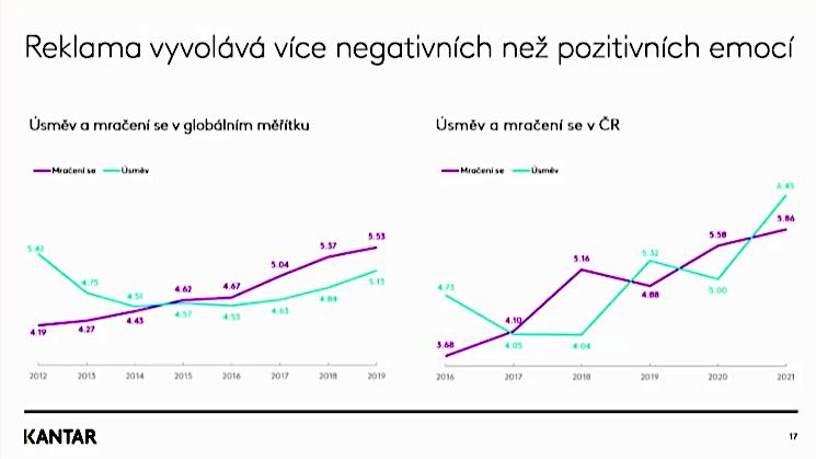 Negativní a pozitivní emoce vyvolané reklamou v zahraničí (vlevo) a v Česku (vpravo), zdroj: Kantar