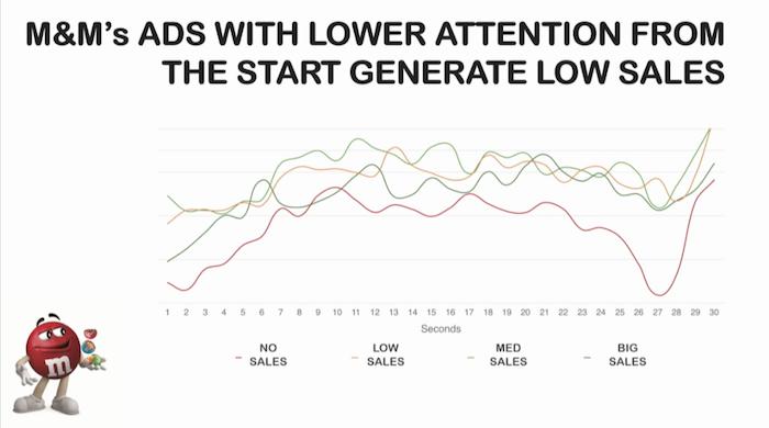 Reklamy M&M's, které na počátku spotu vykazovaly nižší míru pozornost spotřebitelů, měly také nižší prodeje, zdroj: prezentace S. Patilineta