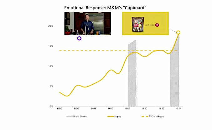 Vývoj emoční reakce na reklamu M&M's - nejvyšší naměřená spokojenost se potkala s momentem zobrazení loga, zdroj: prezentace S. Patilineta