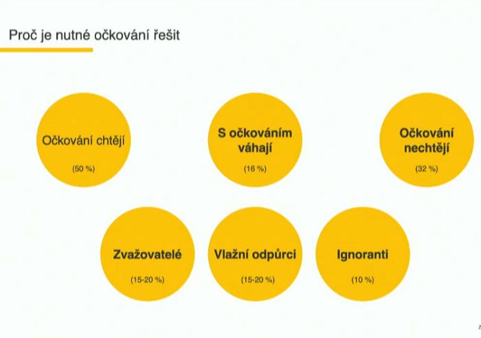 Očkovat se chce jen 50 % české populace, zdroj: prezentace E. Piňose