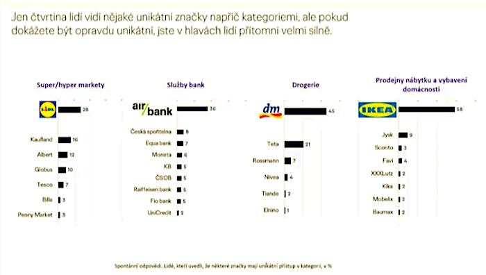 Unikátní značky podle jednotlivých kategorií, zdroj: Ogilvy Consulting & Wavemaker