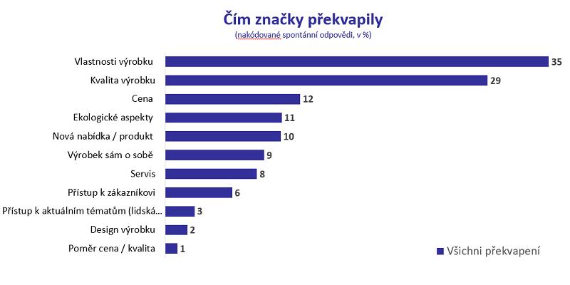 Co české zákazníky u značek v poslední době překvapilo, zdroj: Ogilvy Consulting & Wavemaker.