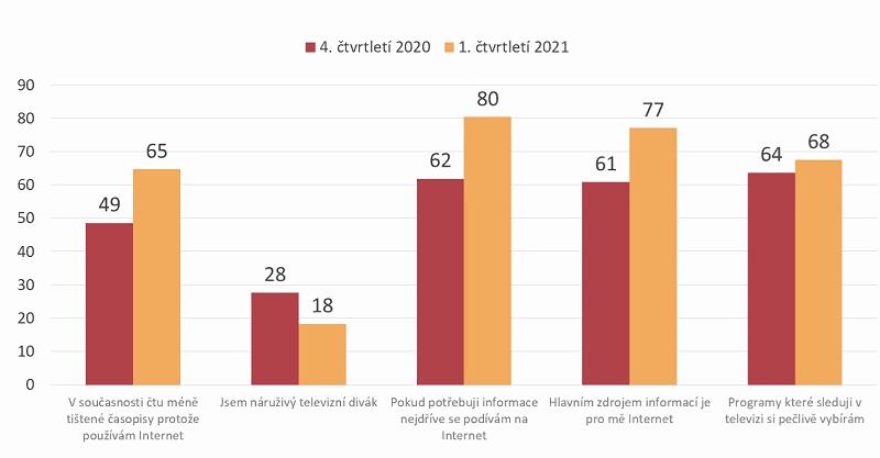 Mediální chování (%), zdroj: MML, 4Q/2020 a 1Q/2021, Median
