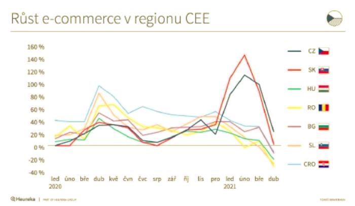 Vývoj e-commerce na devíti trzích Evropy, zdroj: Heureka Group