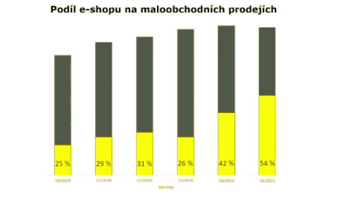 Jak se vyvíjel podíl e-commerce na celkových tržbách společnosti Siko koupelny & kuchyně, zdroj: Siko