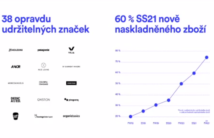 Ze stovky značek nabízí Freshlabels 38 opravdu udržitelných, zdroj: prezentace J. Veselského