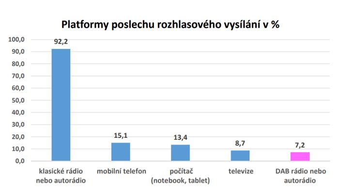 Zdroj: Radioprojekt, 1Q/2021, SKMO, Median, Stem/Mark, Nielsen Admosphere