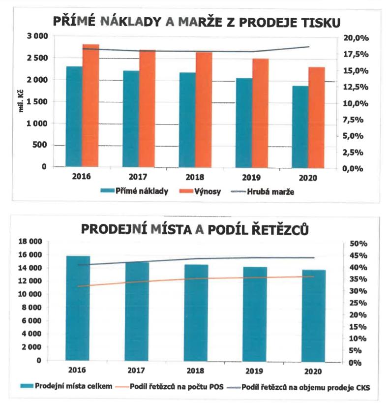 Zdroj: výroční zpráva PNS za rok 2020