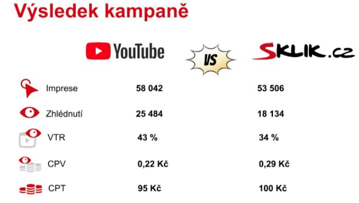 Srovnání výsledků kampaní v hodnotě 5 tis. Kč, zdroj: prezentace P. Daneše na Sklik Expert fóru